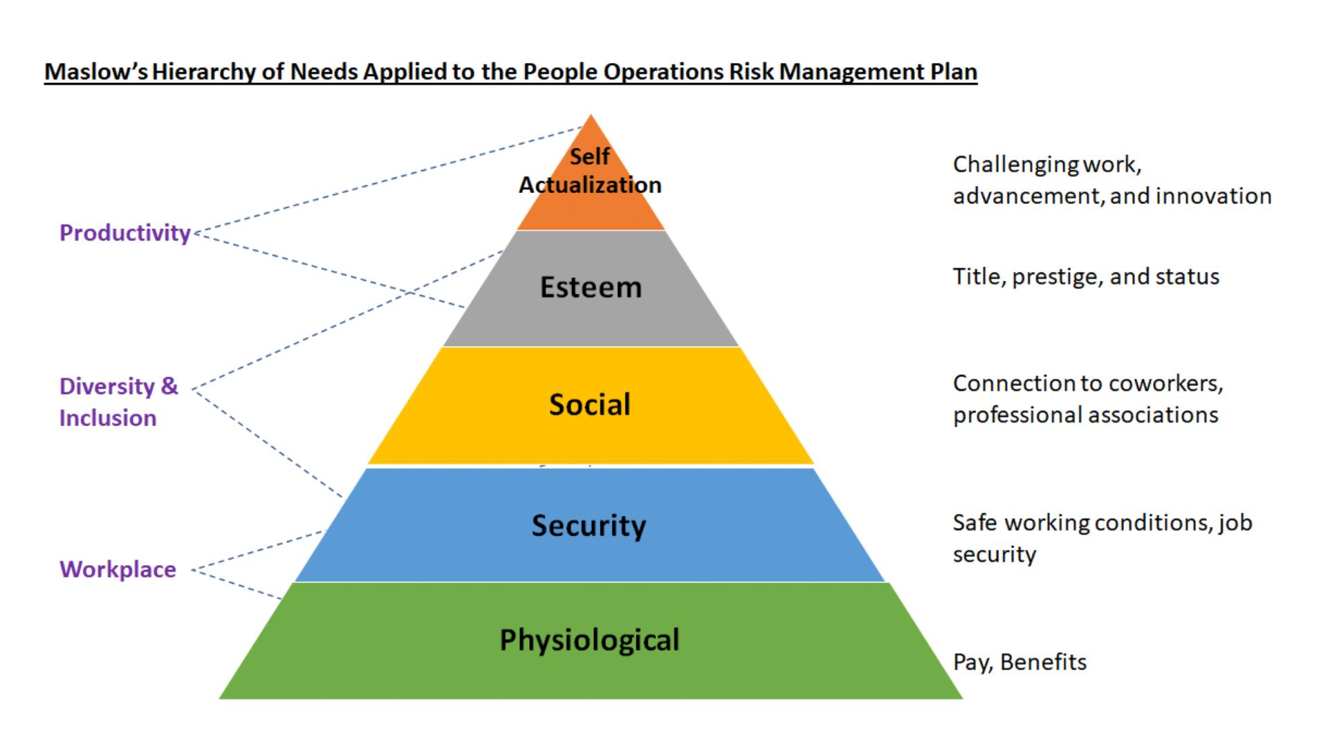 People Operations Risk Management Plan   Fahrenheit Advisors   November 2020