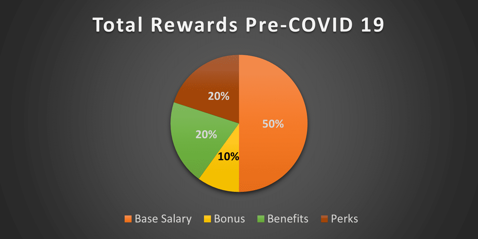 Human Resources | Total Rewards Mix | Fahrenheit Advisors