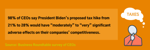2021 CFOs Taxes | Finance | Fahrenheit Advisors